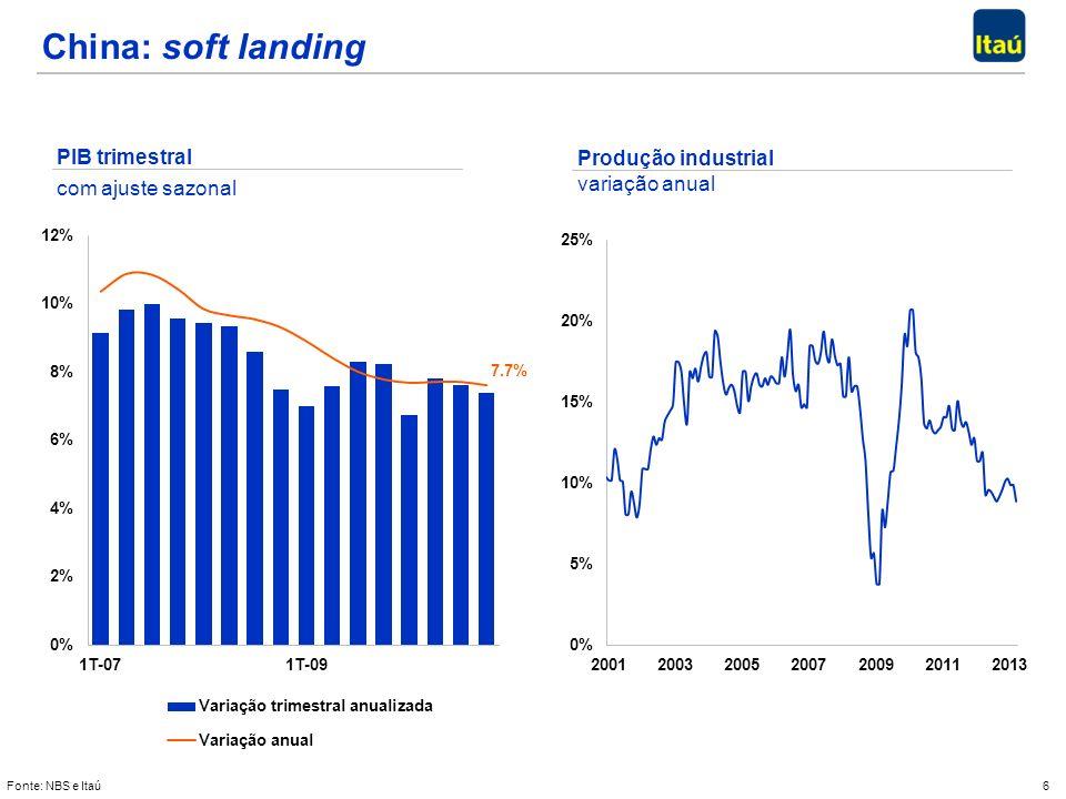 6 PIB trimestral com ajuste sazonal Produção industrial variação anual China: soft landing Fonte: NBS e Itaú
