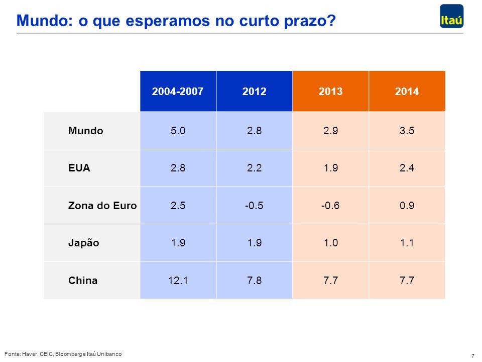 7 Mundo: o que esperamos no curto prazo? Fonte: Haver, CEIC, Bloomberg e Itaú Unibanco 2004-2007201220132014 Mundo5.02.82.93.5 EUA2.82.21.92.4 Zona do