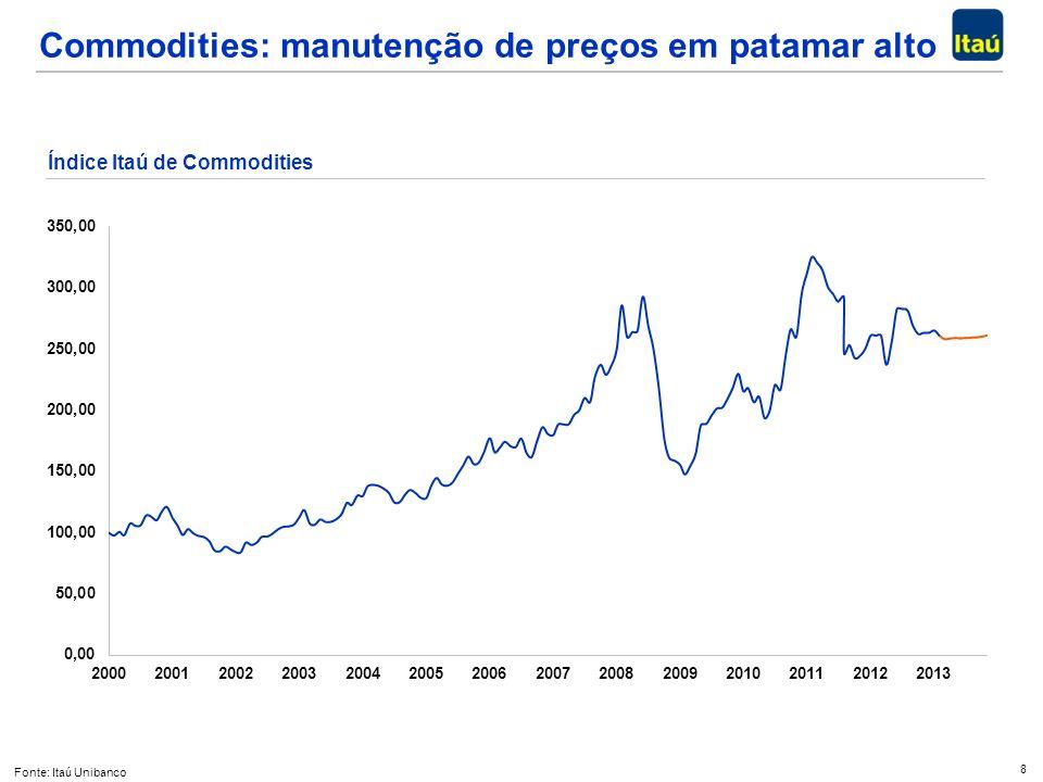 8 Commodities: manutenção de preços em patamar alto Fonte: Itaú Unibanco Índice Itaú de Commodities