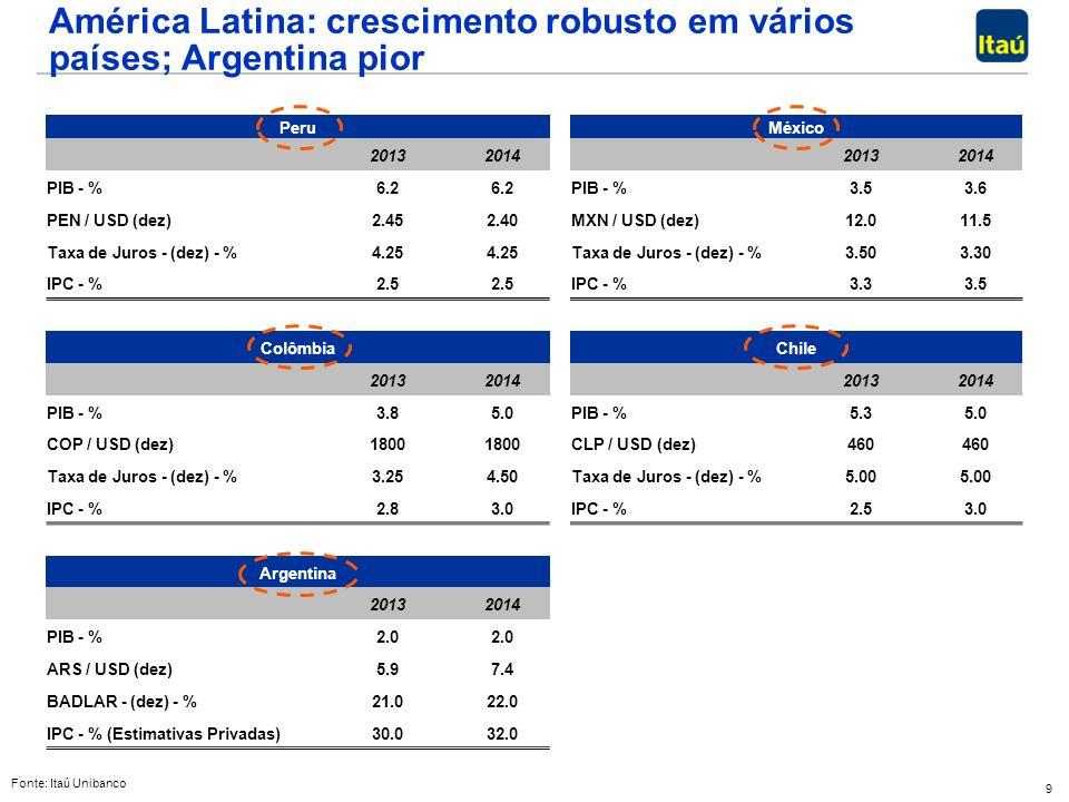 9 Peru México 2013 2014 2013 2014 PIB - % 6.2 PIB - % 3.5 3.6 PEN / USD (dez) 2.45 2.40 MXN / USD (dez) 12.0 11.5 Taxa de Juros - (dez) - % 4.25 Taxa de Juros - (dez) - % 3.50 3.30 IPC - % 2.5 IPC - % 3.3 3.5 Colômbia Chile 2013 2014 2013 2014 PIB - % 3.8 5.0 PIB - % 5.3 5.0 COP / USD (dez) 1800 CLP / USD (dez) 460 Taxa de Juros - (dez) - % 3.25 4.50 Taxa de Juros - (dez) - % 5.00 IPC - % 2.8 3.0 IPC - % 2.5 3.0 Argentina 2013 2014 PIB - % 2.0 ARS / USD (dez) 5.9 7.4 BADLAR - (dez) - % 21.0 22.0 IPC - % (Estimativas Privadas) 30.0 32.0 América Latina: crescimento robusto em vários países; Argentina pior Fonte: Itaú Unibanco