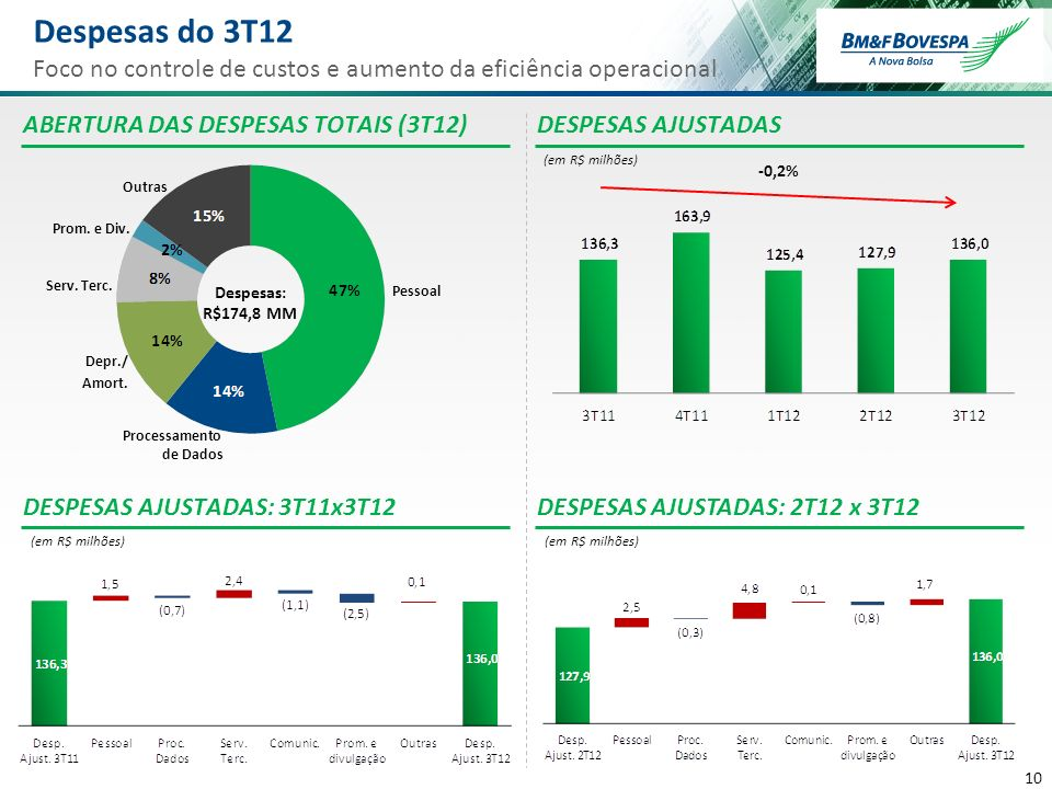 11 Despesas Ajustadas do 3T12 Foco na integridade do mercado Redução nominal de despesas Foco no controle de custos: crescimento inflacionário das despesas foi neutralizado pelo aumento de eficiência operacional Intervalo de orçamento: R$560-580 milhões Inclui transferência planejada de recursos para a BSM que deve totalizar ~R$15 milhões, a ser realizada no 4T12 ORÇAMENTO DE DESPESAS AJUSTADAS PARA 2012 (em R$ milhões) BM&FBOVESPA SUPERVISÃO DE MERCADOS (BSM) Criada em 2007, a BSM atua na fiscalização do mercado de valores mobiliários e na autorregulação de todos os mercados da BVMF, cuja integridade busca fortalecer, conforme estabelecido na Instrução CVM nº 461/07 A transferência de ~R$15 milhões para fortalecer o caixa da BSM e complementar o financiamento das suas atividades ao longo de 2013 está em linha com uma das prioridades da BVMF, que é a de fortalecer ainda mais a integridade do mercado brasileiro