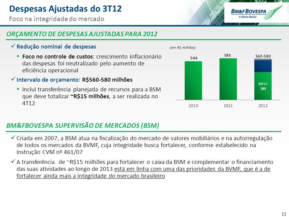 11 Despesas Ajustadas do 3T12 Foco na integridade do mercado Redução nominal de despesas Foco no controle de custos: crescimento inflacionário das des