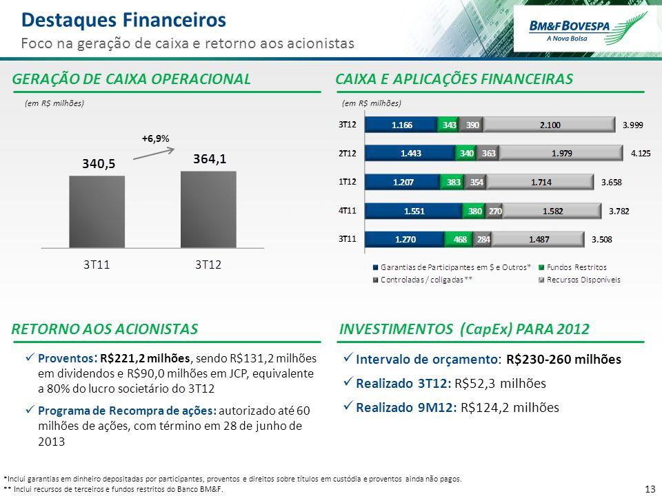 13 GERAÇÃO DE CAIXA OPERACIONAL Proventos : R$221,2 milhões, sendo R$131,2 milhões em dividendos e R$90,0 milhões em JCP, equivalente a 80% do lucro s