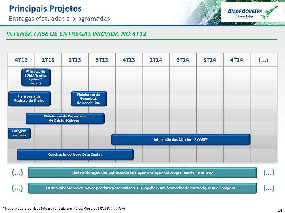 14 *Novo Modelo de risco integrado (sigla em inglês, Close-out Risk Evaluation) Principais Projetos Entregas efetuadas e programadas INTENSA FASE DE E