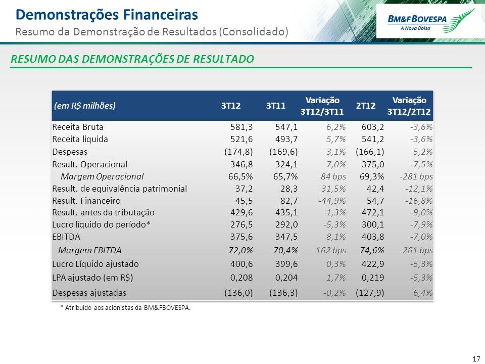 17 Resumo da Demonstração de Resultados * Atribuído aos acionistas da BM&FBOVESPA. Demonstrações Financeiras Resumo da Demonstração de Resultados (Con