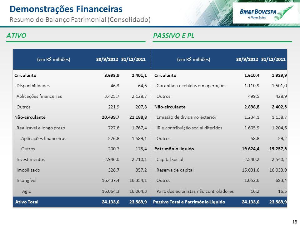 18 Balanço Patrimonial Em R$ milhões Demonstrações Financeiras Resumo do Balanço Patrimonial (Consolidado) PASSIVO E PLATIVO