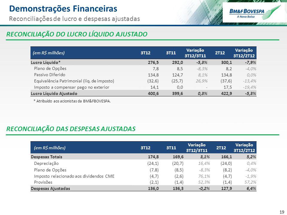 20 www.bmfbovespa.com.br/ri Departamento de Relações com Investidores +55 (11) 2565-4729 / 4418 / 4834 / 4728 / 4007 ri@bmfbovespa.com.br