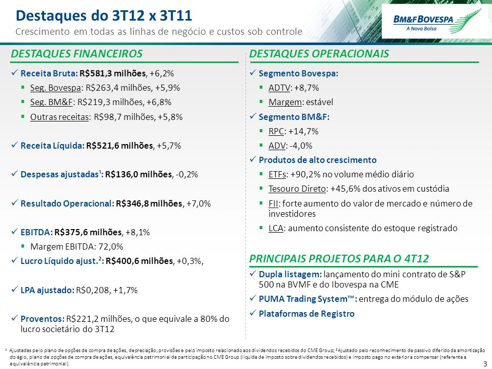 3 3 DESTAQUES FINANCEIROS Receita Bruta: R$581,3 milhões, +6,2% Seg. Bovespa: R$263,4 milhões, +5,9% Seg. BM&F: R$219,3 milhões, +6,8% Outras receitas