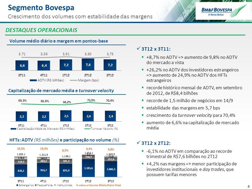 5 5 Segmento BM&F Aumento da RPC média DESTAQUES OPERACIONAIS ADV (milhões de contratos) e RPC (R$) HFTs: ADV (mil contratos) e participação no volume (%) Tx.
