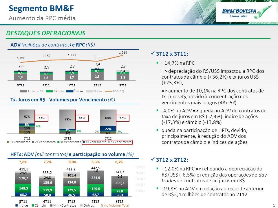 5 5 Segmento BM&F Aumento da RPC média DESTAQUES OPERACIONAIS ADV (milhões de contratos) e RPC (R$) HFTs: ADV (mil contratos) e participação no volume