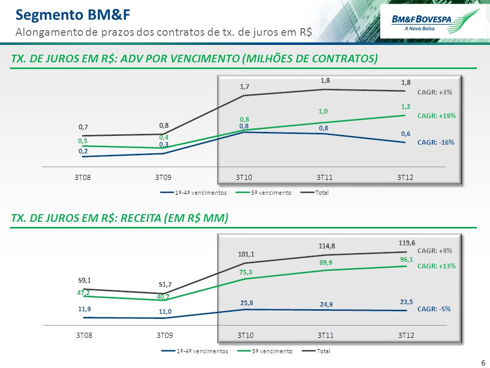 6 6 Segmento BM&F Alongamento de prazos dos contratos de tx. de juros em R$ TX. DE JUROS EM R$: ADV POR VENCIMENTO (MILHÕES DE CONTRATOS) TX. DE JUROS