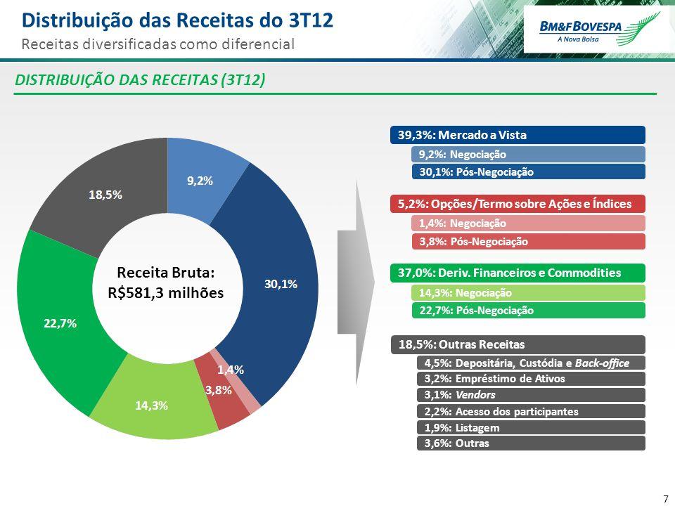8 8 Foco no desenvolvimento de produtos e mercados, em linha com a maior sofisticação dos participantes Produtos selecionados de rápido crescimento representaram 7,6% da receita do 3T12 (7,3% no 3T11) Produtos com Forte Crescimento Aumento da sofisticação dos participantes do mercado ETFs (ADTV - R$ MM) Tesouro Direto (Custódia - R$ bi) PRODUTOS DE ALTO CRESCIMENTO Mercado de Opções (ADTV - R$ MM) Futuro de Índice (ADV – mil contratos) Empréstimo de Ativos (Open Interest) Produtos diretamente relacionados ao Ibovespa, como opções sobre Ibovespa, futuro de índice de ações e ETFs, foram impactados negativamente pela redução da volatilidade em comparação com o 3T11 -12,3% -14,5% -17,3% CAGR: +24,1% -6,5% +45,6% CAGR: +43,8% +90,2% CAGR: +85,3% (em R$ bilhões) CAGR: +34,5%