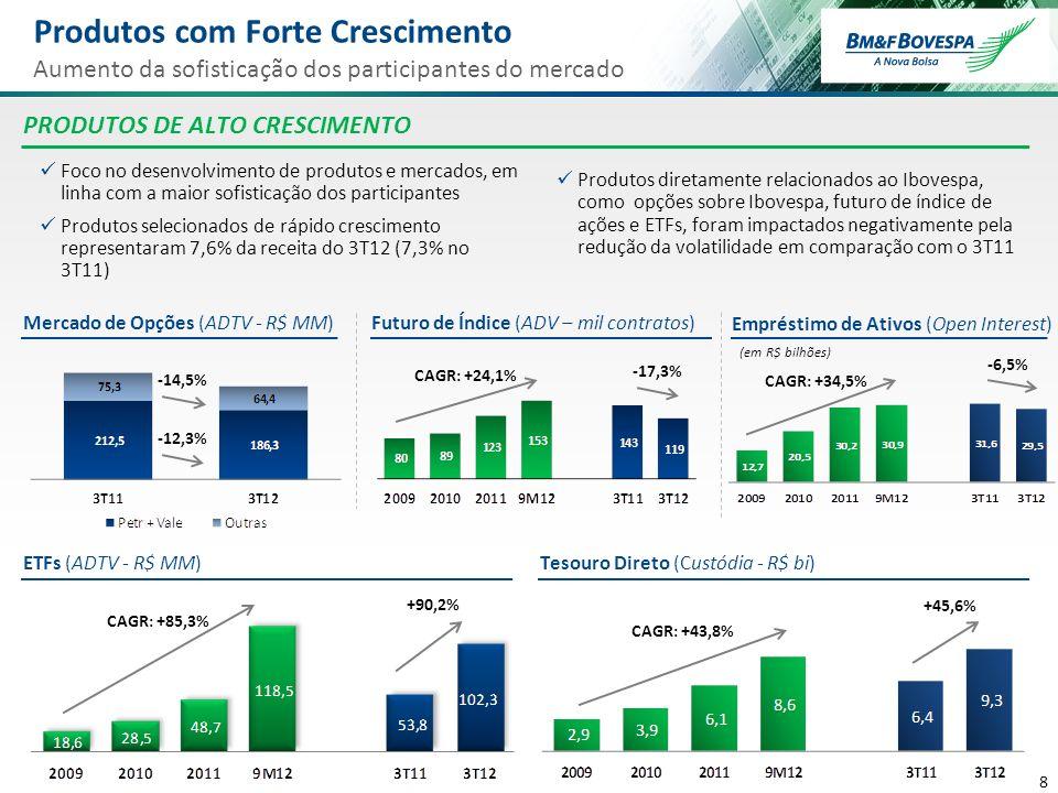 8 8 Foco no desenvolvimento de produtos e mercados, em linha com a maior sofisticação dos participantes Produtos selecionados de rápido crescimento re