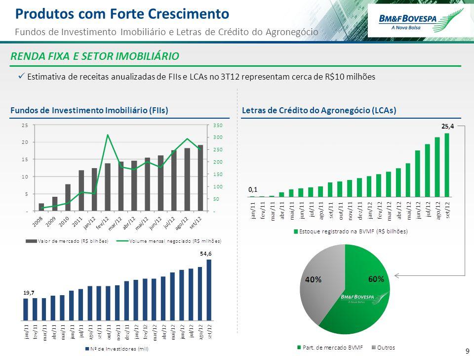9 9 Produtos com Forte Crescimento Fundos de Investimento Imobiliário e Letras de Crédito do Agronegócio Letras de Crédito do Agronegócio (LCAs)Fundos