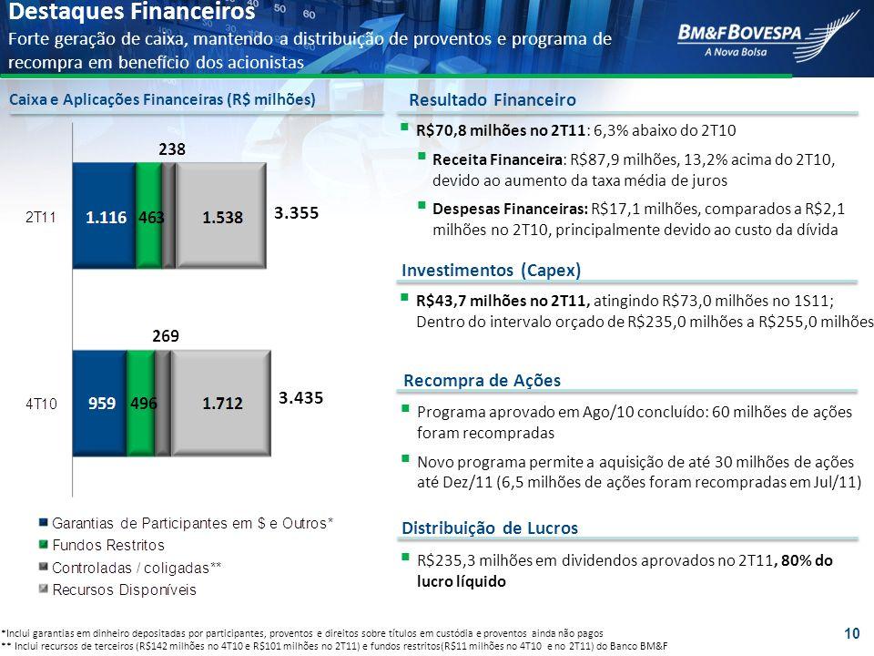 R$43,7 milhões no 2T11, atingindo R$73,0 milhões no 1S11; Dentro do intervalo orçado de R$235,0 milhões a R$255,0 milhões 3.435 3.355 *Inclui garantia