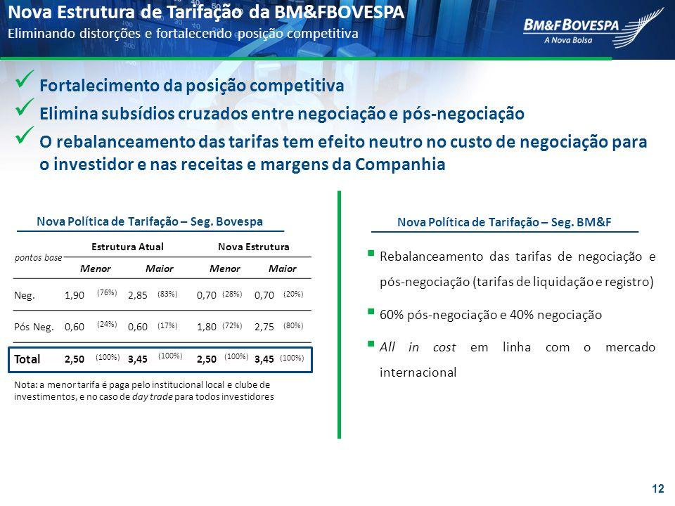 Nova Estrutura de Tarifação da BM&FBOVESPA Eliminando distorções e fortalecendo posição competitiva pontos base Estrutura AtualNova Estrutura MenorMai