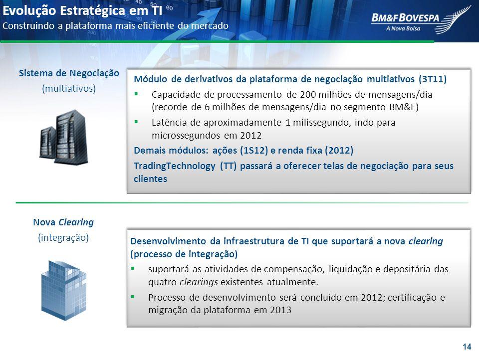 Evolução Estratégica em TI Construindo a plataforma mais eficiente do mercado Sistema de Negociação (multiativos) Nova Clearing (integração) Módulo de