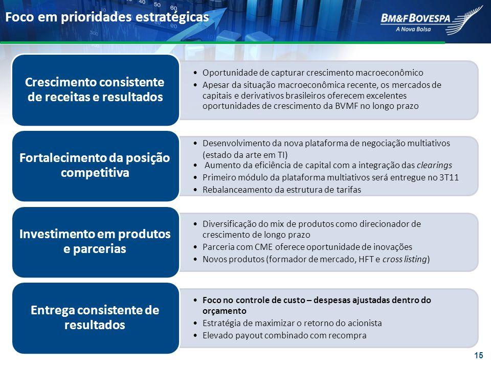 Foco em prioridades estratégicas Oportunidade de capturar crescimento macroeconômico Apesar da situação macroeconômica recente, os mercados de capitai
