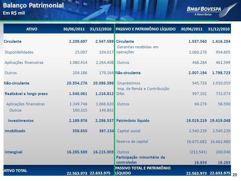 ATIVO 30/06/201131/12/2010 PASSIVO E PATRIMÔNIO LÍQUIDO 30/06/201131/12/2010 Circulante 2.209.697 2.547.589 Circulante 1.537.560 1.416.204 Disponibili