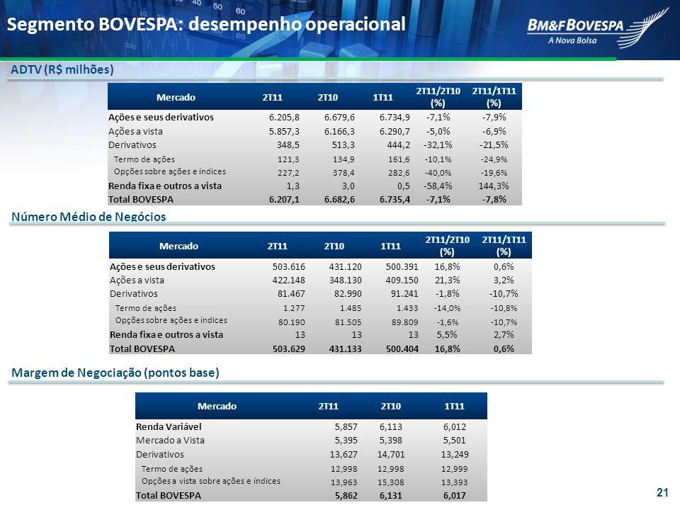 Mercado2T112T101T11 2T11/2T10 (%) 2T11/1T11 (%) Ações e seus derivativos503.616431.120500.39116,8%0,6% Ações a vista422.148348.130409.15021,3%3,2% Der