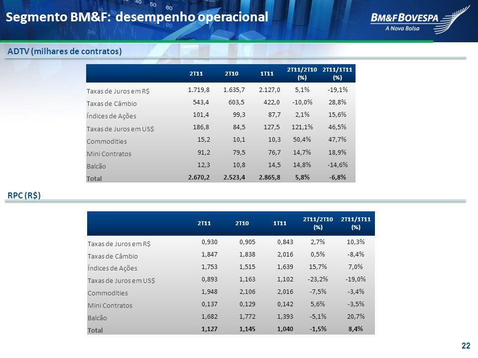 Segmento BM&F: desempenho operacional ADTV (milhares de contratos) 2T112T101T11 2T11/2T10 (%) 2T11/1T11 (%) Taxas de Juros em R$ 1.719,8 1.635,7 2.127