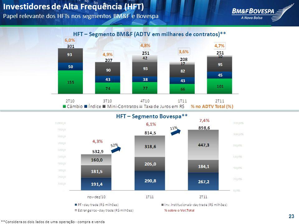 HFT – Segmento BM&F (ADTV em milhares de contratos)** HFT – Segmento Bovespa** **Considera os dois lados de uma operação - compra e venda Investidores