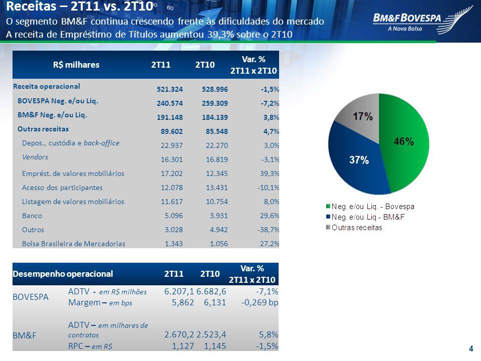 Receitas – 2T11 vs. 2T10 O segmento BM&F continua crescendo frente às dificuldades do mercado A receita de Empréstimo de Títulos aumentou 39,3% sobre