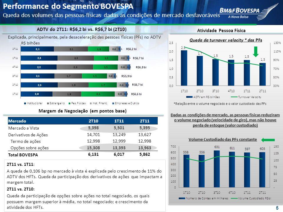 ADTV de 2,7 milhões de contratos no 2T11, acima dos 2,5 milhões no 2T10, principalmente por conta dos contratos de taxa de juros em R$ em USD Receita Média por Contrato (RPC) A RPC caiu para R$1,13, em comparação com R$1,14 e subiu em relação aos R$1,04 no 1T11 2T11 x 2T10: alteração do mix de contratos negociados: (i) aumento da participação dos contratos de Taxas de Juros em Dólares (margem inferior à média); (ii) redução da participação dos contratos de Taxa de Câmbio (margem mais elevada do que a média) Volume Médio Diário Negociado (ADTV) 2.670 2.866 2.616 2.428 2.523 2.454 R$ Milhares de contratos Queda da volatilidade no 2T11 Recorde Histórico Segmento BM&F Volume de derivativos se mantém em nível elevado 6