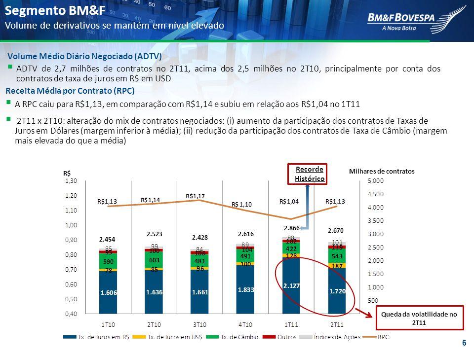 ADTV de 2,7 milhões de contratos no 2T11, acima dos 2,5 milhões no 2T10, principalmente por conta dos contratos de taxa de juros em R$ em USD Receita