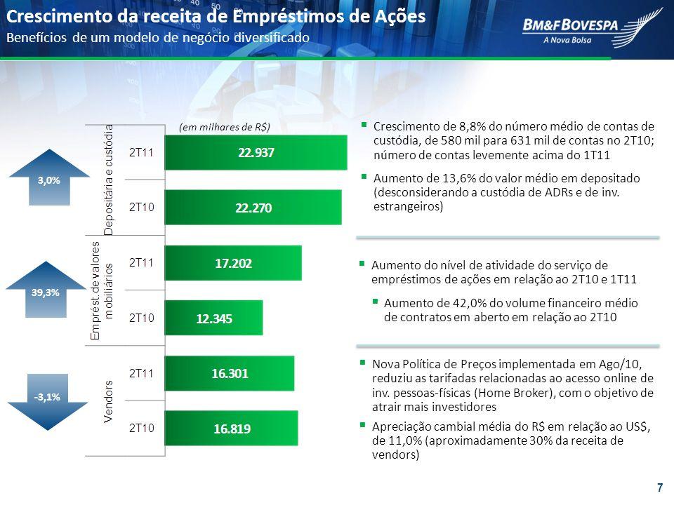 Crescimento da receita de Empréstimos de Ações Benefícios de um modelo de negócio diversificado 39,3% -3,1% 3,0% (em milhares de R$) Crescimento de 8,