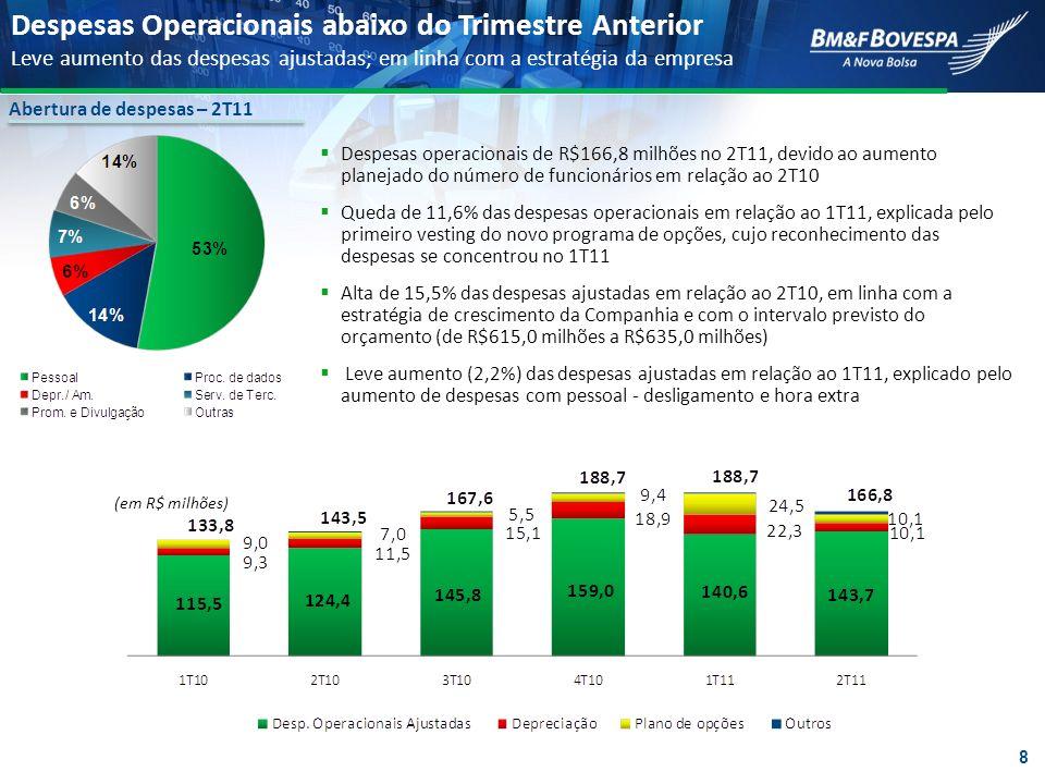 Abertura de despesas – 2T11 (em R$ milhões) Despesas operacionais de R$166,8 milhões no 2T11, devido ao aumento planejado do número de funcionários em