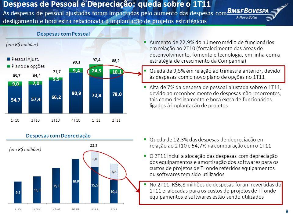 Aumento de 22,9% do número médio de funcionários em relação ao 2T10 (fortalecimento das áreas de desenvolvimento, fomento e tecnologia, em linha com a