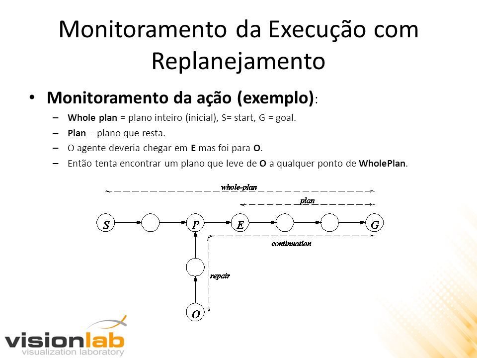 Monitoramento da Execução com Replanejamento Monitoramento da ação (exemplo) : – Whole plan = plano inteiro (inicial), S= start, G = goal. – Plan = pl