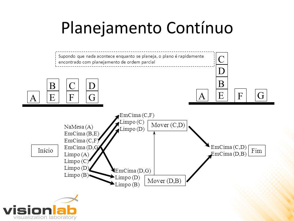 Planejamento Contínuo Início Mover (C,D) Mover (D,B) Fim NaMesa (A) EmCima (B,E) EmCima (C,F) EmCima (D,G) Limpo (A) Limpo (C) Limpo (D) Limpo (B) EmC