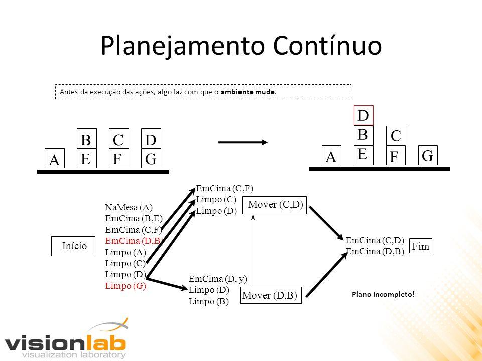 Planejamento Contínuo Início Mover (C,D) Mover (D,B) Fim NaMesa (A) EmCima (B,E) EmCima (C,F) EmCima (D,B) Limpo (A) Limpo (C) Limpo (D) Limpo (G) EmC