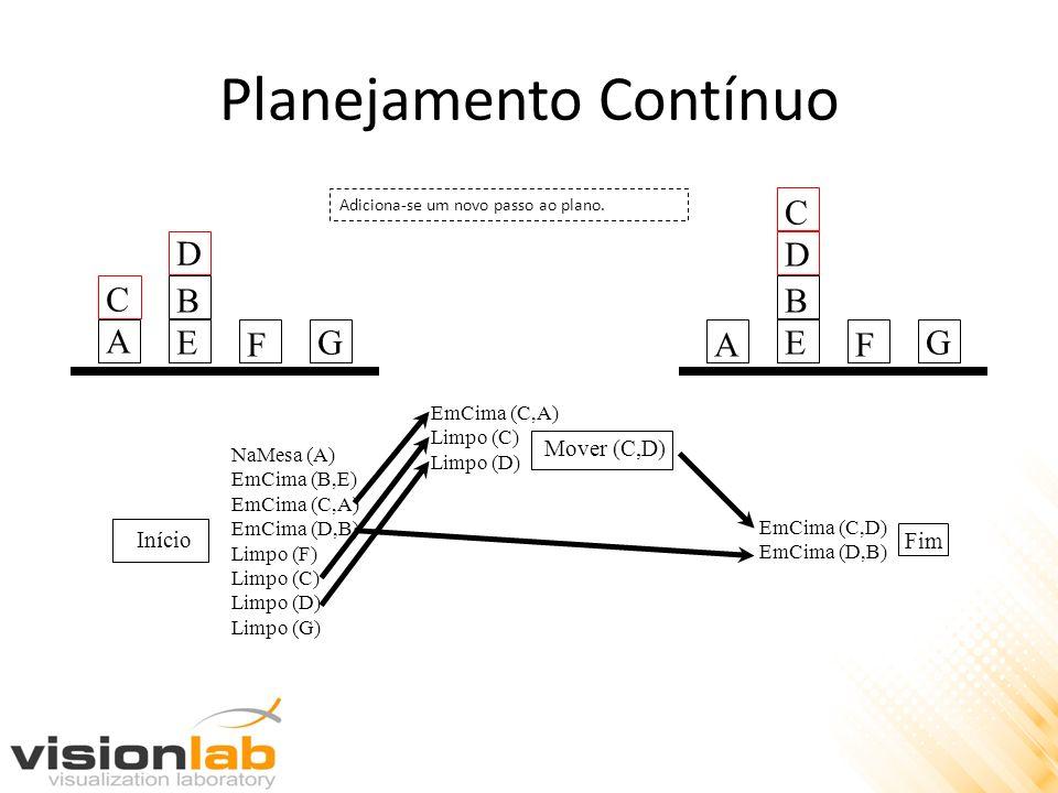 Planejamento Contínuo Início Fim NaMesa (A) EmCima (B,E) EmCima (C,A) EmCima (D,B) Limpo (F) Limpo (C) Limpo (D) Limpo (G) EmCima (C,D) EmCima (D,B) A