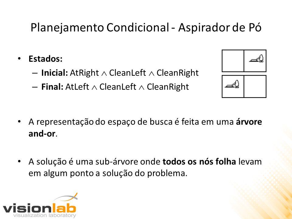 Planejamento Contínuo Início Mover (C,D) Mover (D,B) Fim NaMesa (A) EmCima (B,E) EmCima (C,F) EmCima (D,B) Limpo (A) Limpo (C) Limpo (D) Limpo (G) EmCima (D, y) Limpo (D) Limpo (B) EmCima (C,F) Limpo (C) Limpo (D) EmCima (C,D) EmCima (D,B) A BEBE CFCF DGDG A DBEDBE G C F Antes da execução das ações, algo faz com que o ambiente mude.
