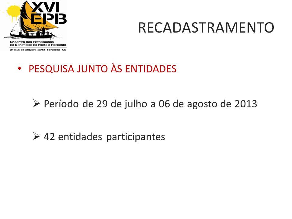 RECADASTRAMENTO PESQUISA JUNTO ÀS ENTIDADES Período de 29 de julho a 06 de agosto de 2013 42 entidades participantes