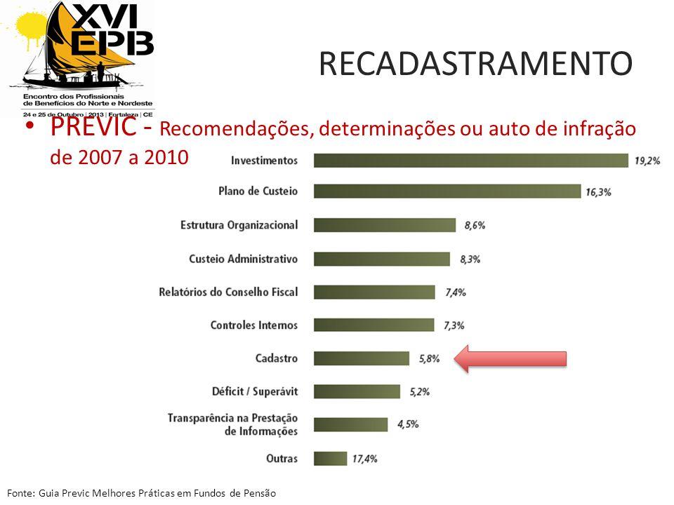 PREVIC - Recomendações, determinações ou auto de infração de 2007 a 2010 Fonte: Guia Previc Melhores Práticas em Fundos de Pensão