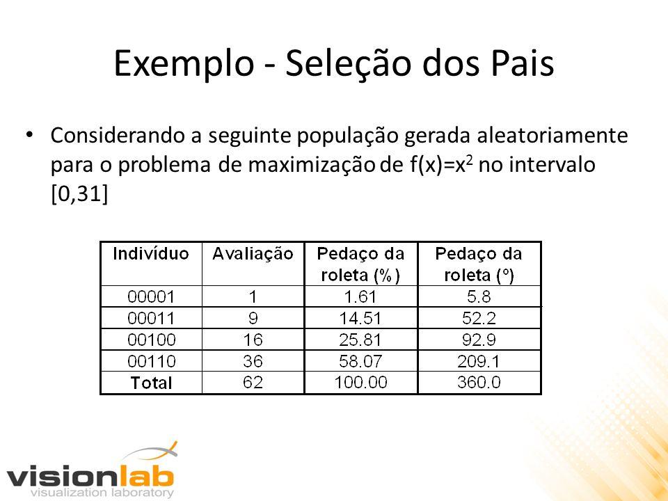Exemplo - Seleção dos Pais Considerando a seguinte população gerada aleatoriamente para o problema de maximização de f(x)=x 2 no intervalo [0,31]