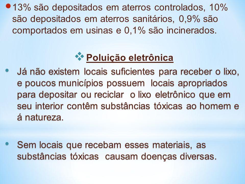13% são depositados em aterros controlados, 10% são depositados em aterros sanitários, 0,9% são comportados em usinas e 0,1% são incinerados. Poluição