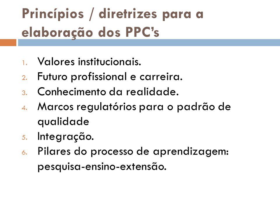 Princípios / diretrizes para a elaboração dos PPCs 1. Valores institucionais. 2. Futuro profissional e carreira. 3. Conhecimento da realidade. 4. Marc