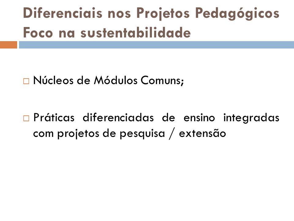 Diferenciais nos Projetos Pedagógicos Foco na sustentabilidade Núcleos de Módulos Comuns; Práticas diferenciadas de ensino integradas com projetos de