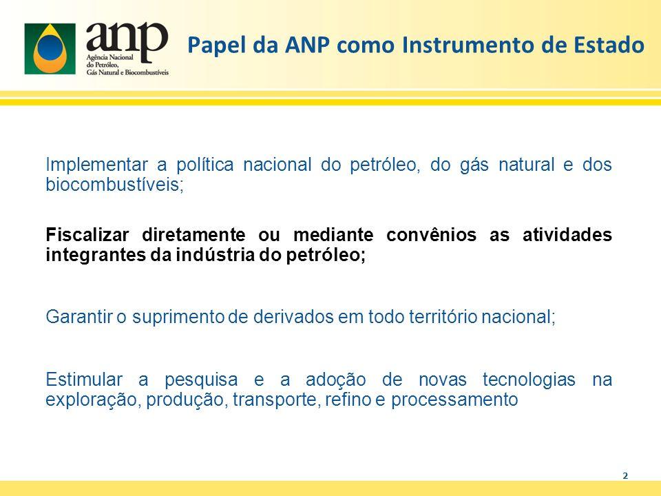 2 Papel da ANP como Instrumento de Estado Implementar a política nacional do petróleo, do gás natural e dos biocombustíveis; Fiscalizar diretamente ou