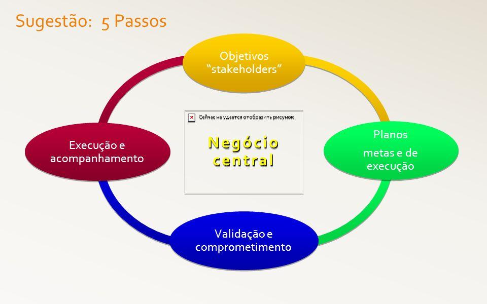 Sugestão: 5 Passos Negócio central Objetivos stakeholders Planos metas e de execução Planos metas e de execução Validação e comprometimento Execução e