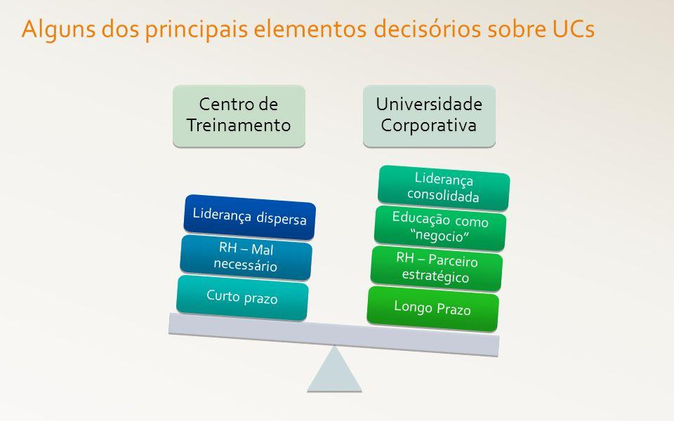 Centro de Treinamento Universidade Corporativa Cultura Planejamento Reação Alguns dos principais elementos decisórios sobre UCs