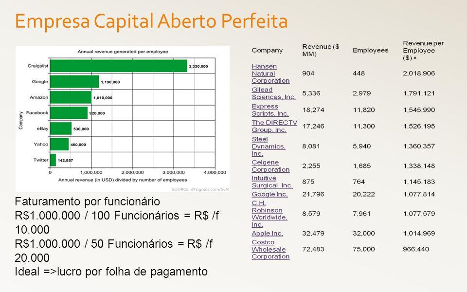 Faturamento por funcionário R$1.000.000 / 100 Funcionários = R$ /f 10.000 R$1.000.000 / 50 Funcionários = R$ /f 20.000 Ideal =>lucro por folha de paga