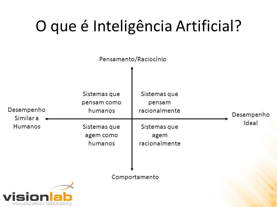 O que é Inteligência Artificial? Pensamento/Raciocínio Comportamento Desempenho Similar a Humanos Desempenho Ideal Sistemas que pensam como humanos Si