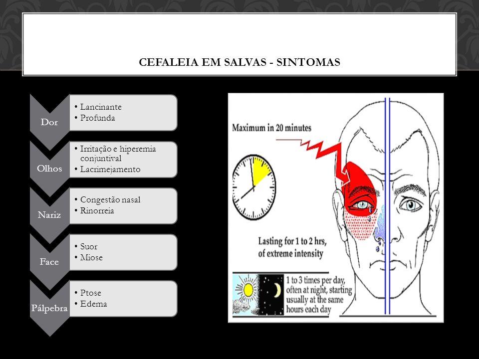 CEFALEIA EM SALVAS - SINTOMAS Dor Lancinante Profunda Olhos Irritação e hiperemia conjuntival Lacrimejamento Nariz Congestão nasal Rinorreia Face Suor Miose Pálpebra Ptose Edema