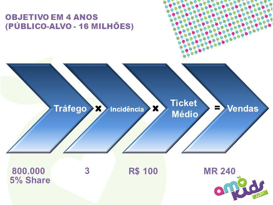 Vendas = MR 240 OBJETIVO EM 4 ANOS (PÚBLICO-ALVO - 16 MILHÕES) x R$ 100 Ticket Médio x Incidência 3 Tráfego 800.000 5% Share